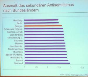 Sekundärer Antisemitismus nach Bundesländern